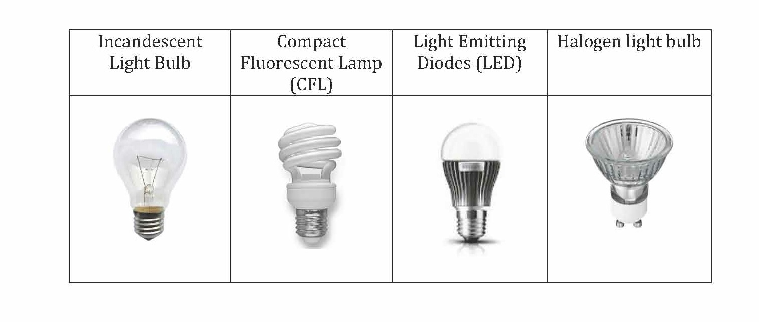 Perfect Different Types Of Light Bulbs For Cars Light Bulb Throughout Size 1512 X  641 Idea