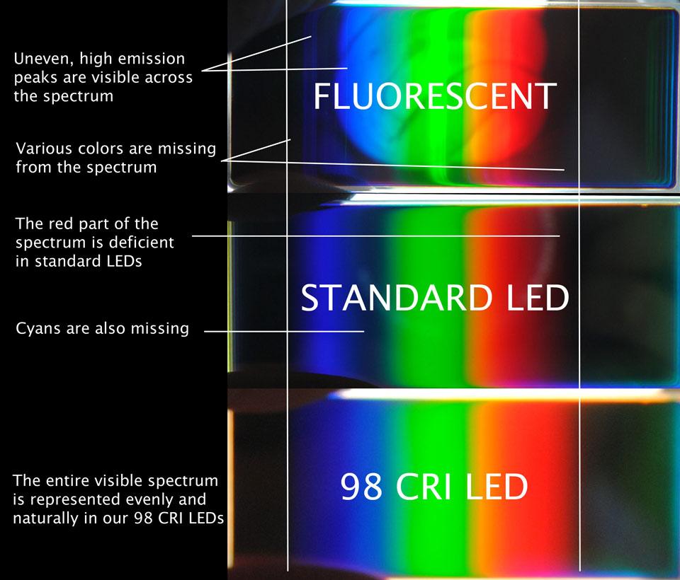 High Cri Led Lighting Yuji Led with size 960 X 820