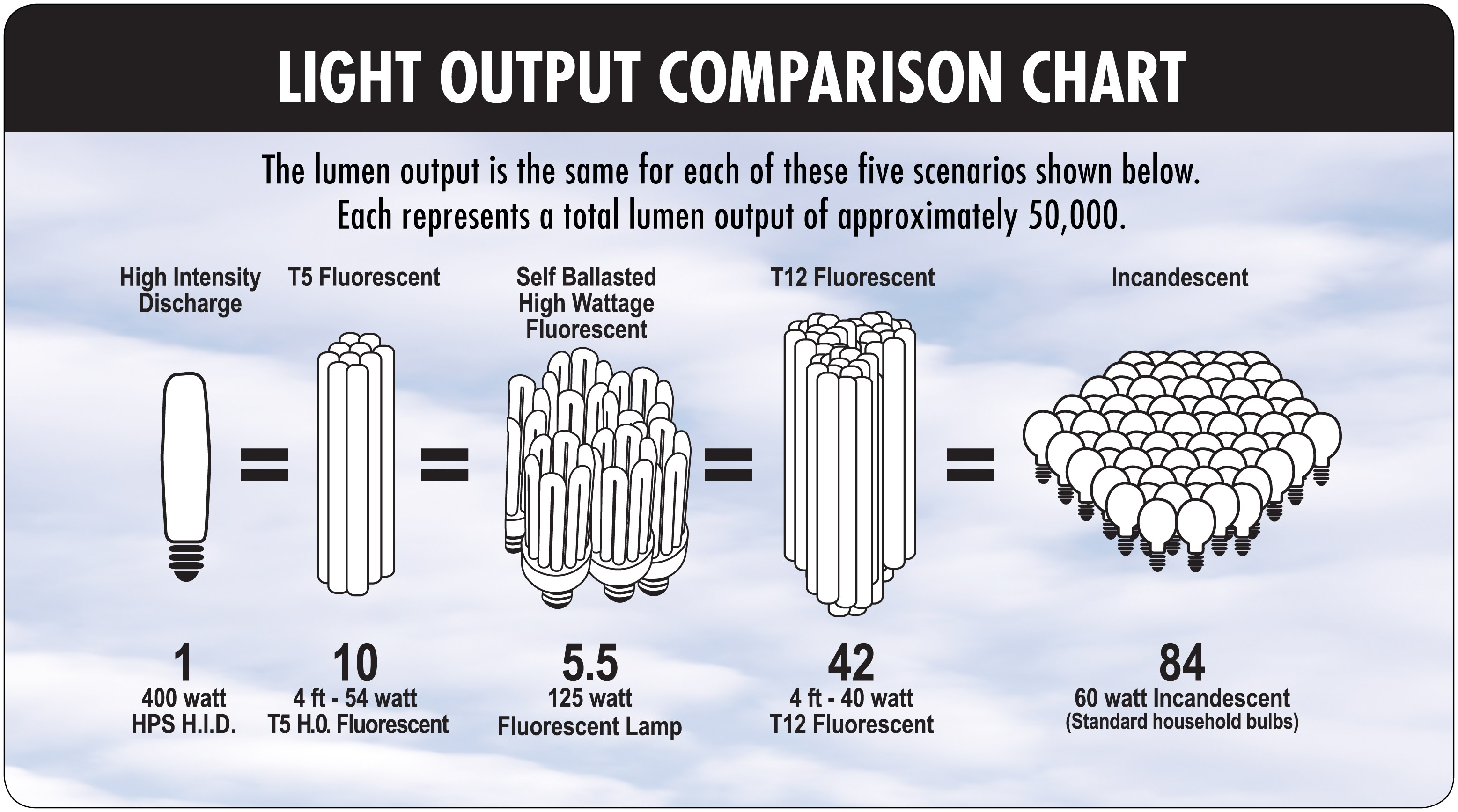 T8 Bulb Lumens Per Watt • Bulbs Ideas
