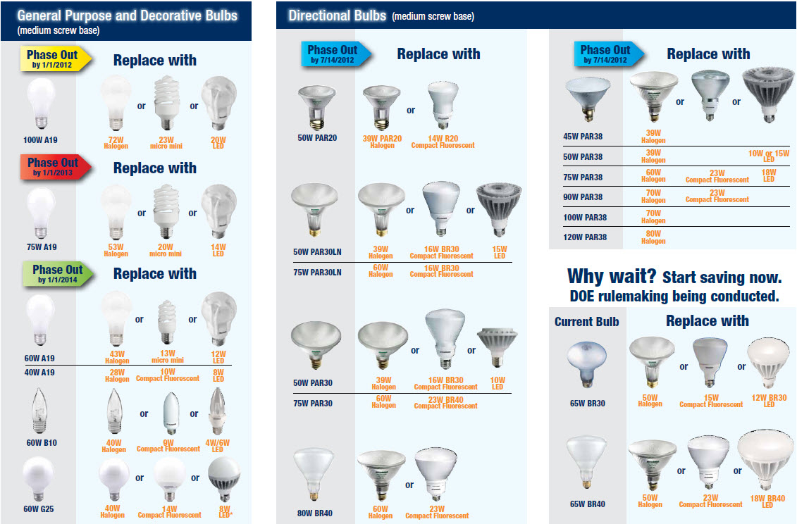 Compact Fluorescent Bulb Sizes Bulbs Ideas