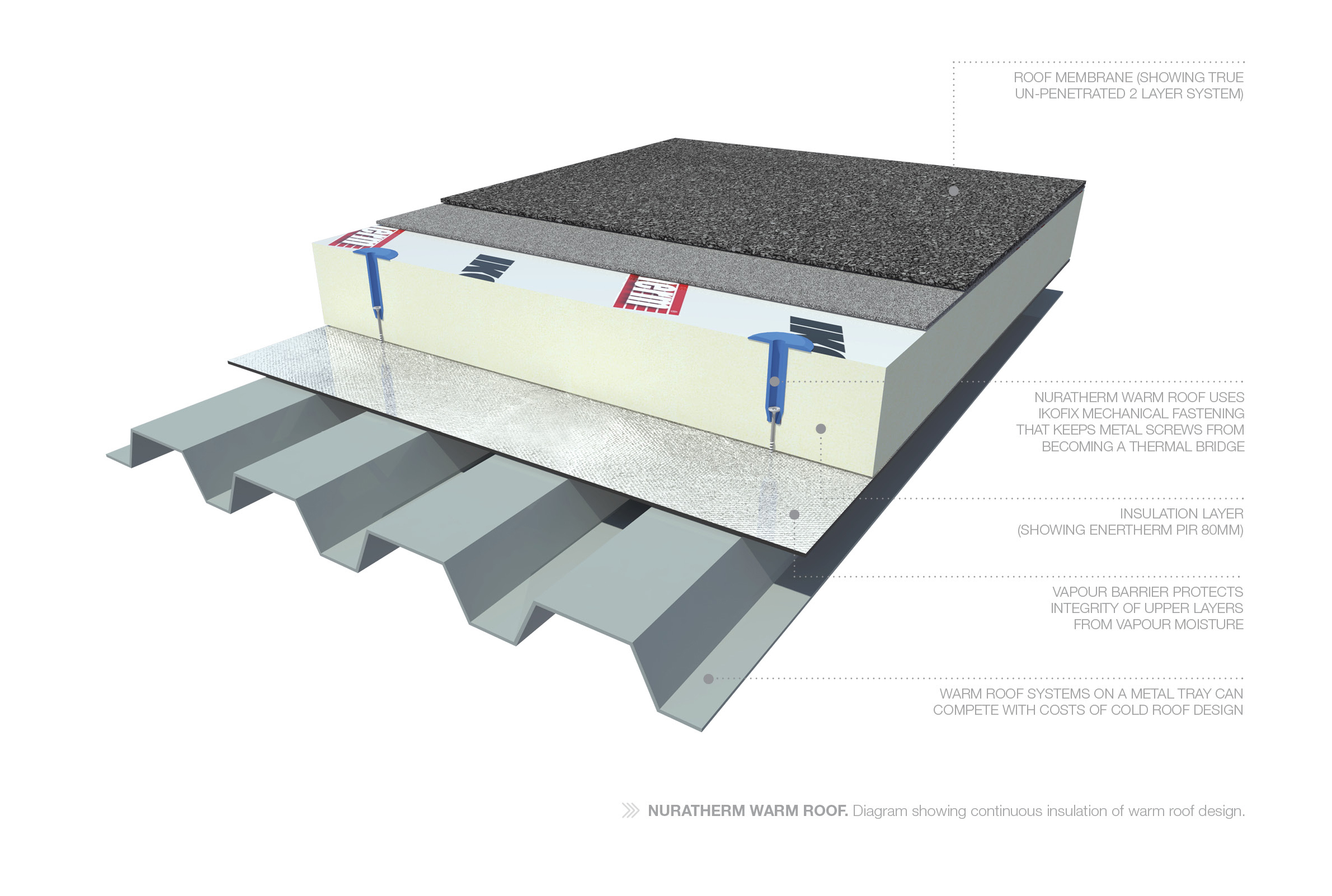 Flat Roof Membrane Roofing Waterproof Membrane Nuraply 3pm within proportions 2381 X 1602